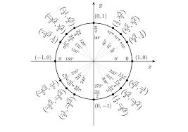 Table Of Trigonometric Values Basic Trigonometric Functions Brilliant Math U0026 Science Wiki