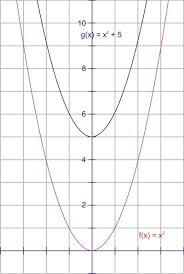 translating sine and cosine functions ck 12 foundation