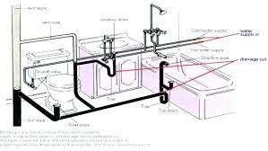 plumbing in a kitchen sink pipes under kitchen sink and kitchen sink vent diagram medium size