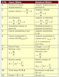learn physics through notes and study material comparison between