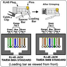 rj45 pinout wiring diagrams for cat5e or cat6 cable inside diagram