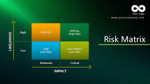 risk matrix template find the complete powerpoint template at