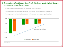 target black friday sales performance 2016 us 2016 holiday homestretch performance to date bodes well for holid u2026