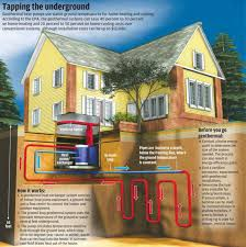 awesome diy geothermal heating and cooling popular home design