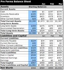 Monthly Balance Sheet Template Plan As You Go 5 Dressing And Growing Bplans