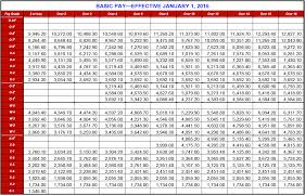 military pay table 2017 army pay chart 2017 per month edgrafik