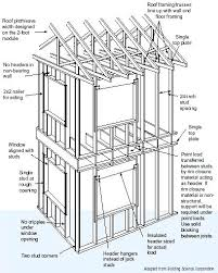 house framing cost cost to frame a wall clever design ideas wall framing calculator