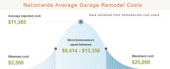 Average Cost Of A Basement Remodel by A Garage Remodeling Cost Guide 2017 Average Prices And Get