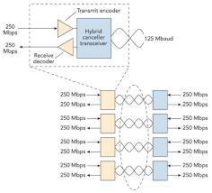 ethernet vs camera link edn