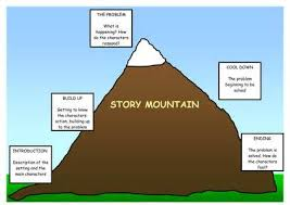 story mountain template 28 images story mountain pack by