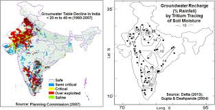 Groundwater Table Ethics To Protect Groundwater From Depletion In India Geological