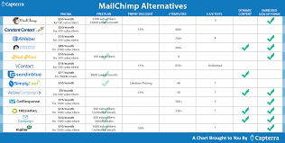 Cost Analysis Comparison Template by What U0027s The Cheapest Alternative To Mailchimp