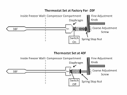 guide to set internal chest freezer thermostat to u003e32f eliminate