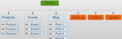 Sitemap by Wp Sitemap Page U2014 Extensions Wordpress