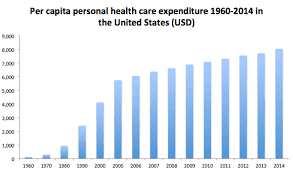 u s healthcare costs compared to other countries investopedia