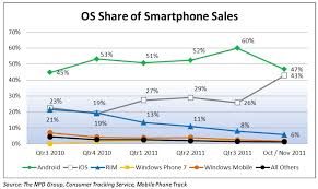 iphone vs android sales gigaom iphone breathing neck of android in u s