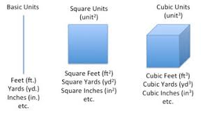 square feet to gaj how to convert square feet to square yards study com