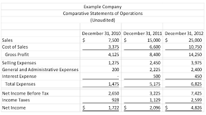 Income Statement Templates by Financial Statement Analysis Archives Cypress Business Brokers Llc