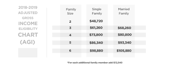va income limits table faqs mke choose your wisconsin