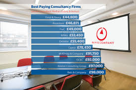 city pay consultants compare