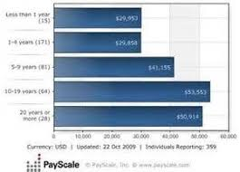 wedding planner salary best 25 wedding planner salary ideas on wedding