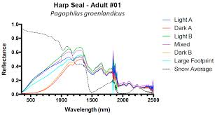 remote sensing free full text spectral reflectance of polar
