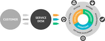 service desk application development service desk feedback in development