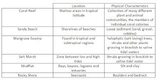 aquatic biomes study guide seghen apes