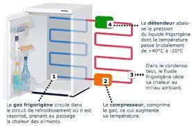 chambre froide fonctionnement comment marche un réfrigérateur