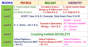 which books should i study for neet 2018 aiims 2018 u2013 inputs