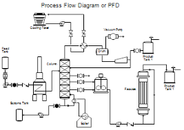 process flow diagrams pfds and process and instrument drawings