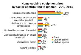 nfpa reports and statistics about cooking fires and safety