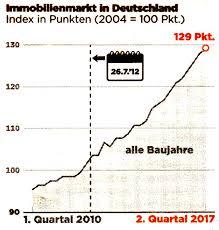 Immobilienpreise Isf Institut Höhenflug Des Euro U2013 Wie Lange Noch