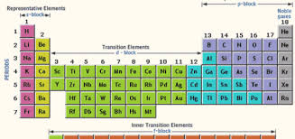 Nonmetals In The Periodic Table Non Metals Science Online