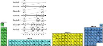 Why Was The Periodic Table Developed Periodic Table Database Chemogenesis