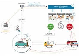 si e auto obligatoire ecall le bouton d appel d urgence obligatoire dans les voitures