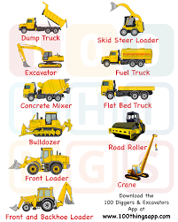 types of construction trucks for toddlers u0026 children 100 things