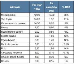 alimentazione ferro basso carenza di ferro cause sintomi e cura anemia mediterranea it