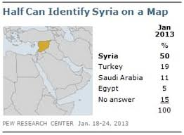 Syria On World Map by Half Of Americans Can U0027t Identify Syria On A Map Young Republicans