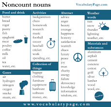 Countable And Uncountable Nouns List Vocabularypage Noncount Nouns