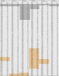 Nist Sp 800 53 Rev 4 Spreadsheet Late Cambrian U2013early Ordovician Gondwanan Terranes In The Romanian