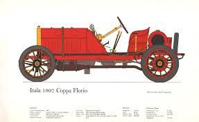 Bureau Olier Vintage Itala 1907 Coppa Florio Vintage Historic Racing Car Print George