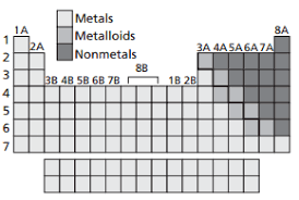 Metalloids On The Periodic Table Wow Periodic Table Questions Key