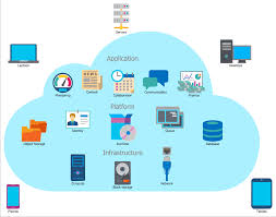 Best Home Network Design by Cloud Computing Architecture Diagrams