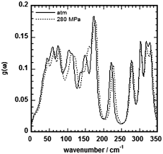 A First Principles Study Of The Vibrational Properties Of
