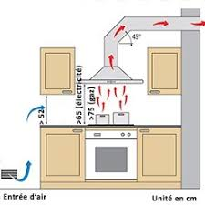 installer hotte cuisine conduit hotte cuisine ohhkitchen com