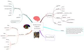 Literature Map Mind Map Hubaisms Bloopers Deleted Director U0027s Cut