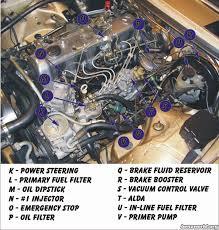 engine bay diagram mercedes wiring diagrams instruction