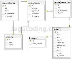 membuat database baru di sql server membuat database dengan sql server management studio jagocoding com