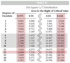 Chi Square P Value Table Chi Square Critical Value Chart Real Fitness